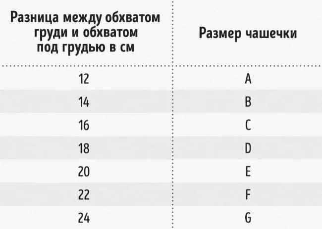 Таблица размеров чашки / cosmo.ru