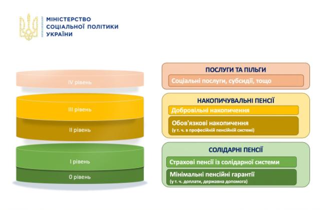 Инфографика Минсоцполитики