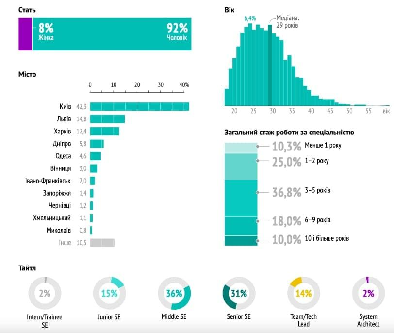 Статистичні дані за червень 2021 / DOU