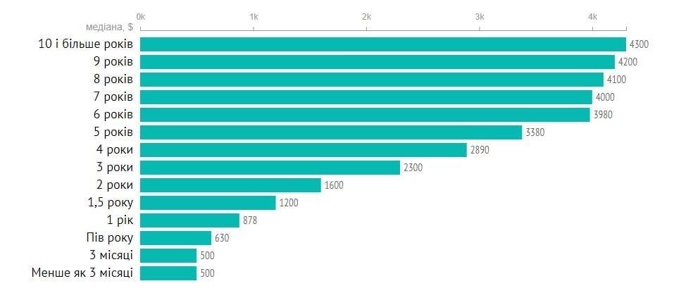 Скільки отримують програмісти в Україні / DOU