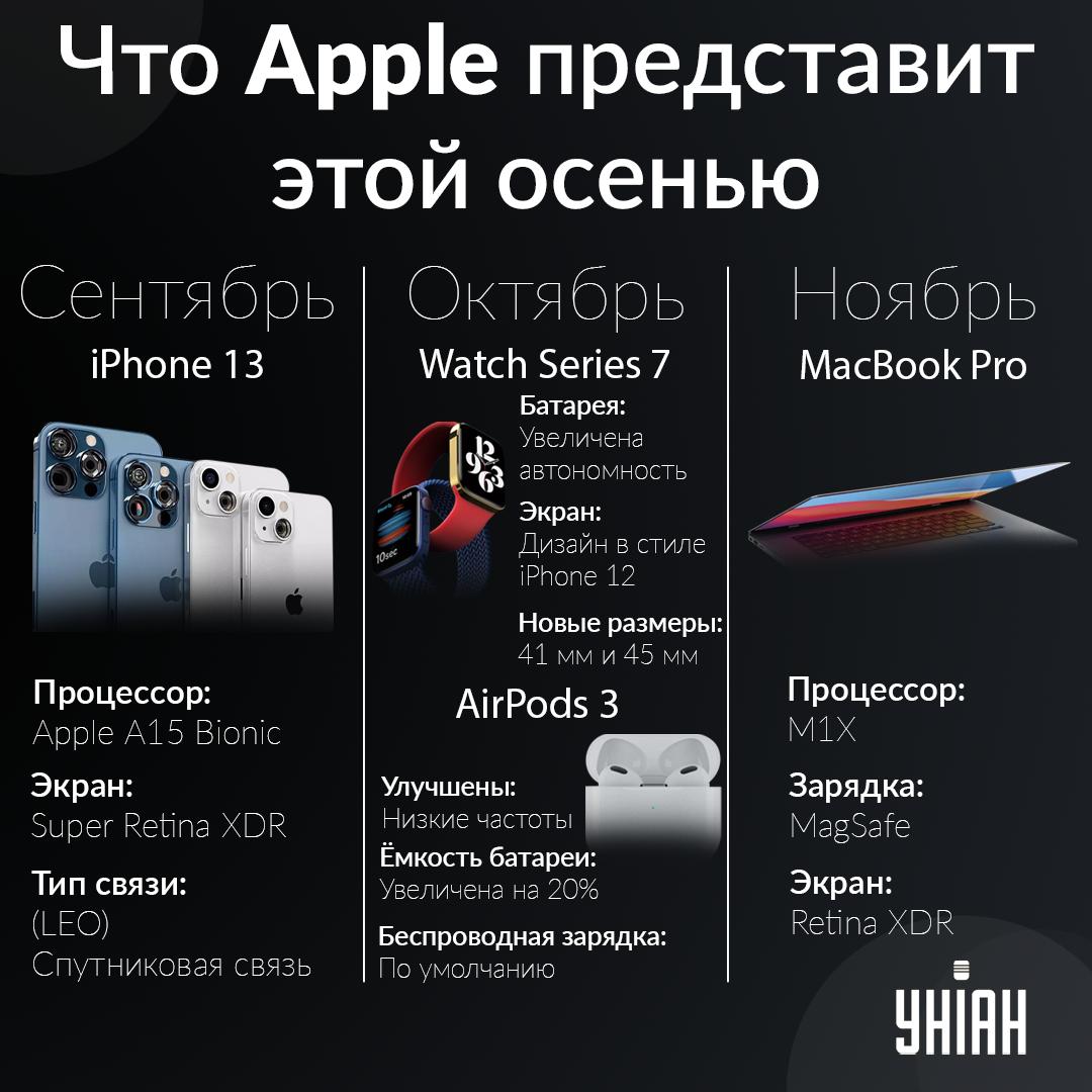 Долгожданные новинки гаджетов Apple / УНИАН