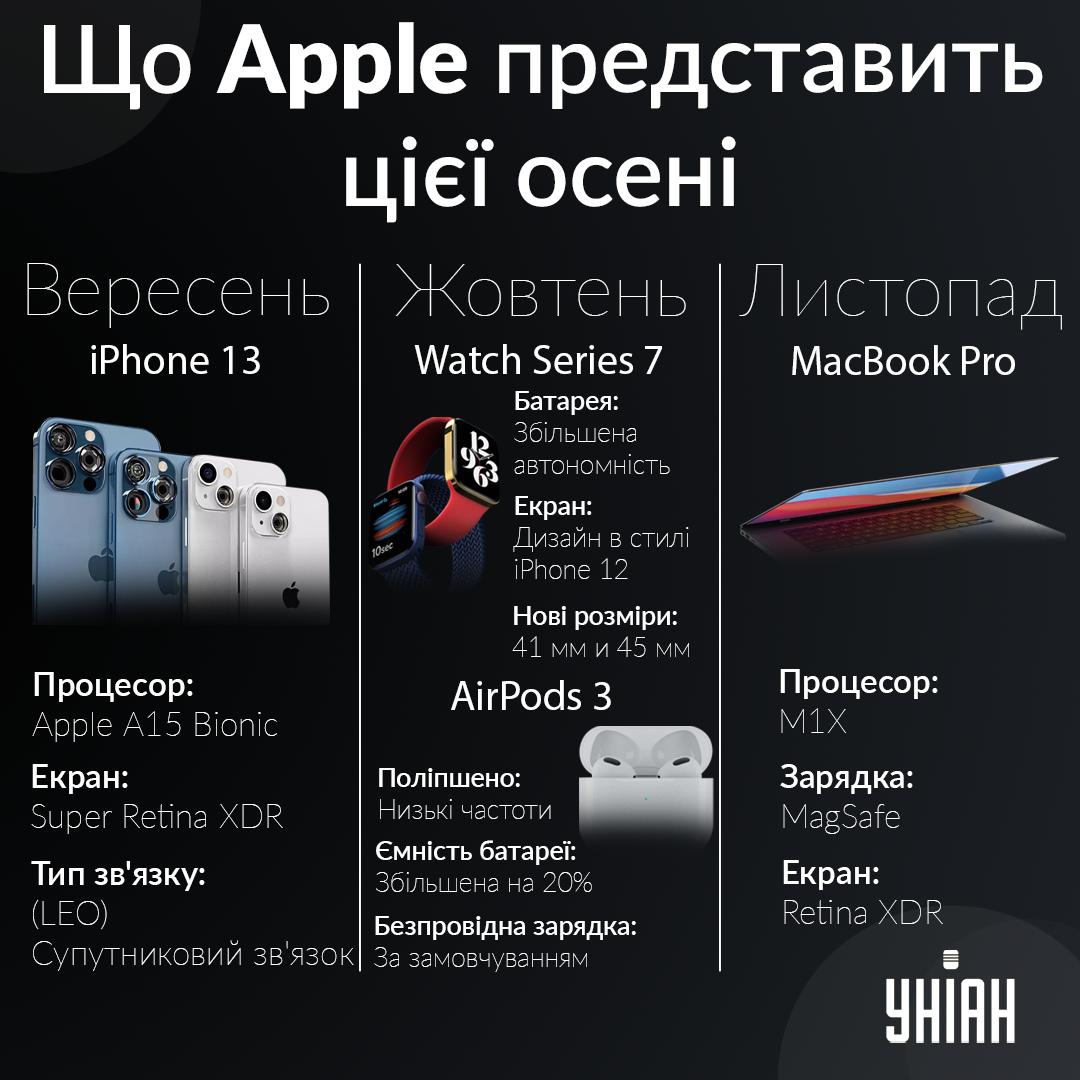 Довгоочікувані новинки гаджетів Apple / УНІАН