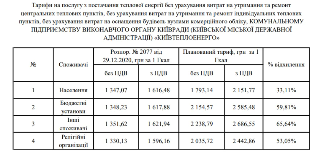 Ціни на опалення в Києві / скріншот КМДА