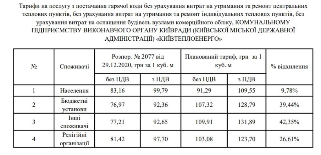 Ціни на гарячу воду в Києві / скріншот КМДА