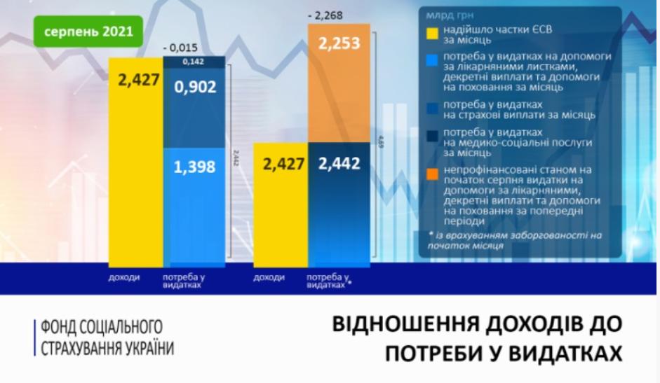 Інфографіка Фонд соцстраху