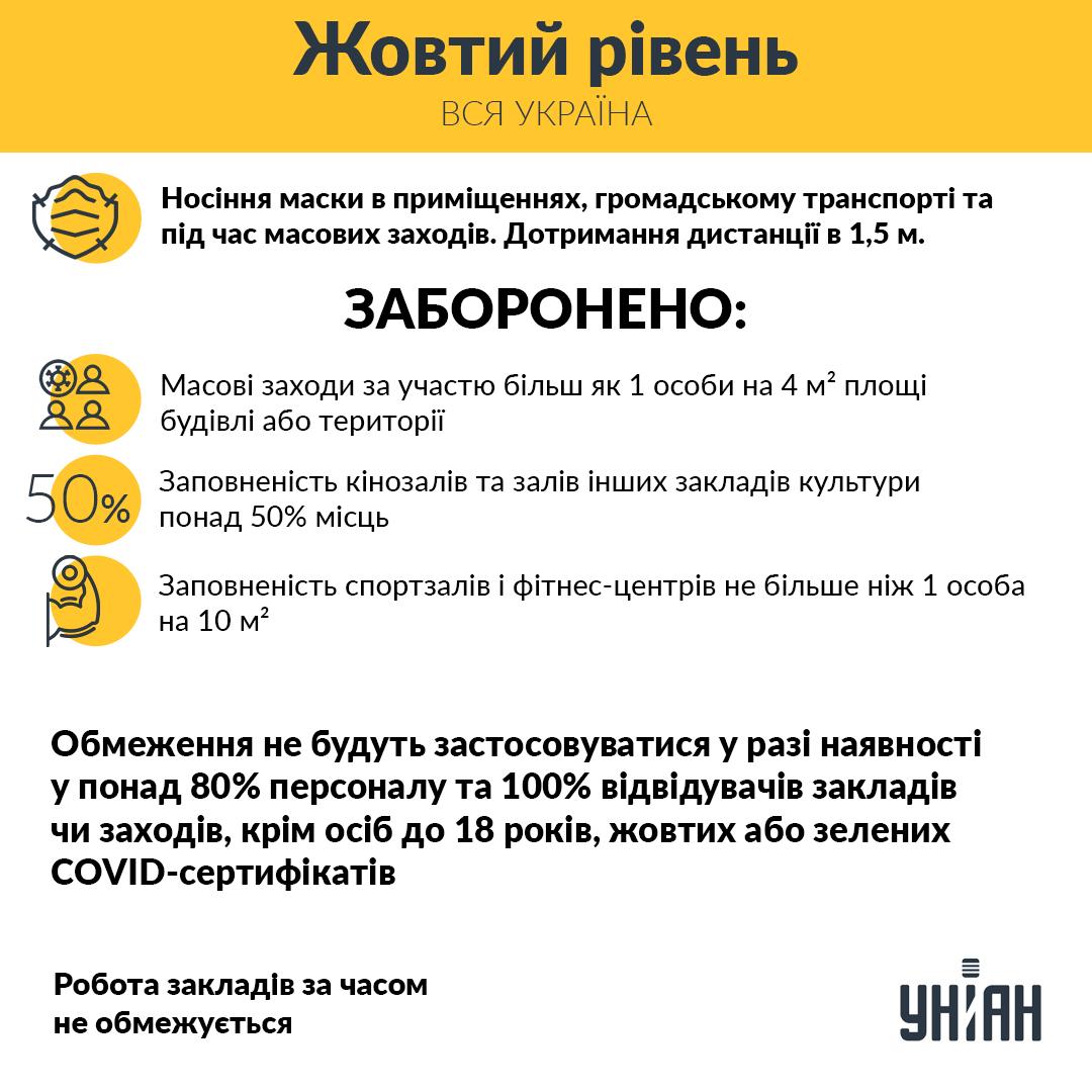 """Україна переходить у """"жовту"""" зону карантину / інфографіка УНІАН"""