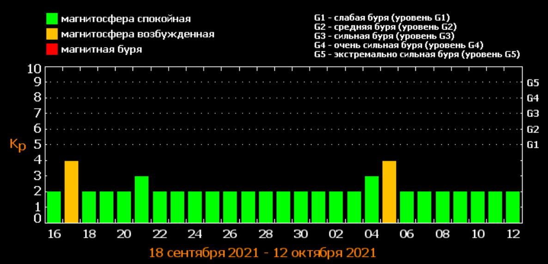 Магнітні бурі у вересні / фото tesis.lebedev.ru