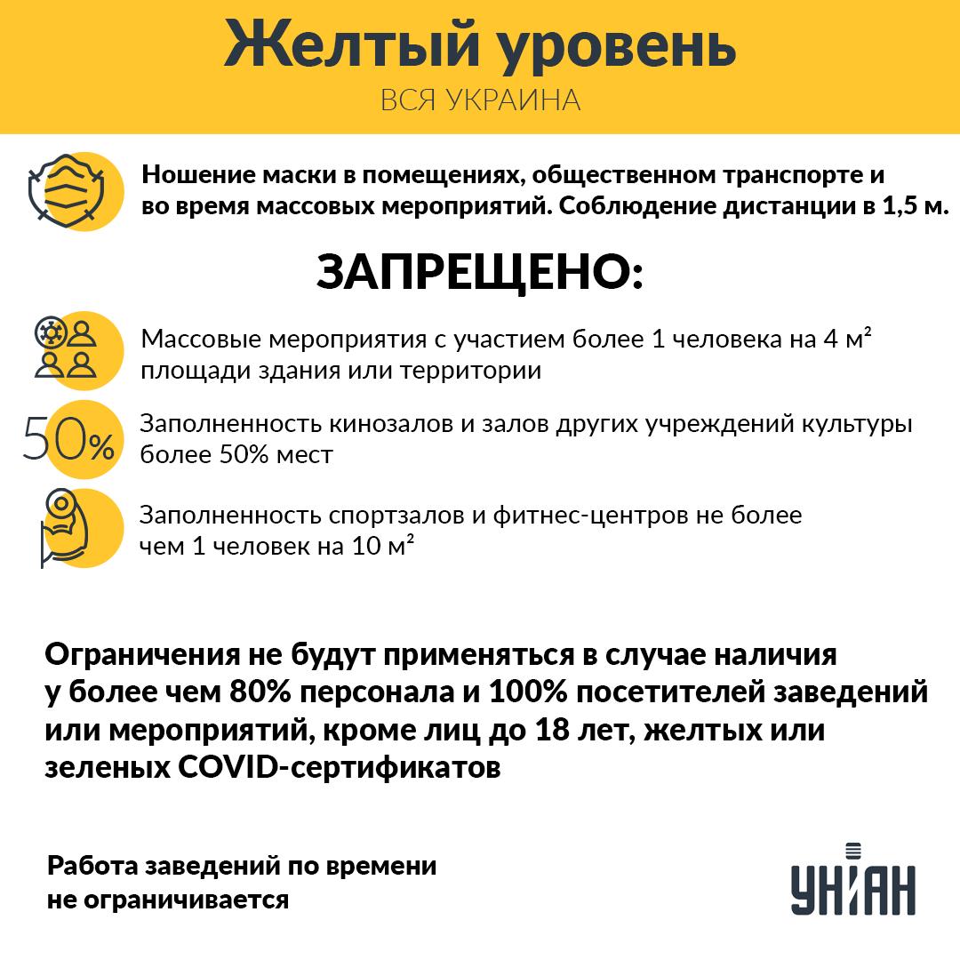 """Украина переходит в """"желтую"""" зону карантина / инфографика УНИАН"""
