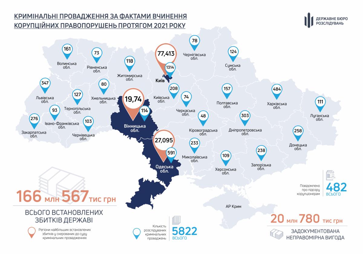 Корупція в Україні за 8 місяців 2021 року / Карта ДБР