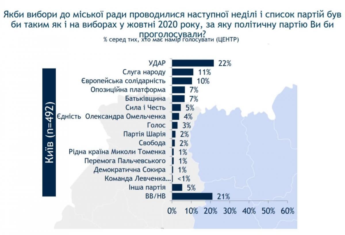 Фото ratinggroup.ua