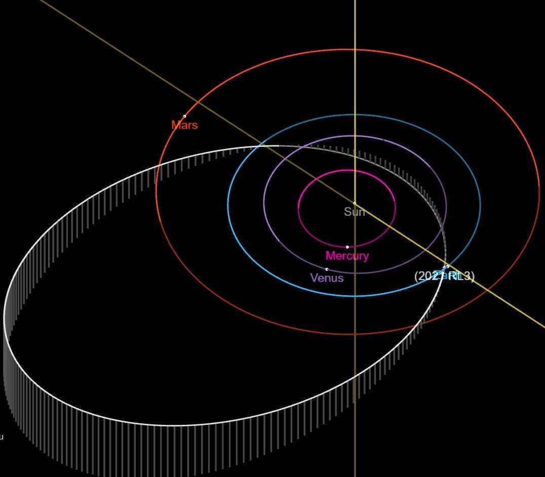 План орбіт 2021 RL3 і планет Сонячної системи / фото NASA