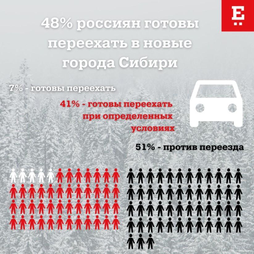 """Інфографіка """"Російський репортер"""""""
