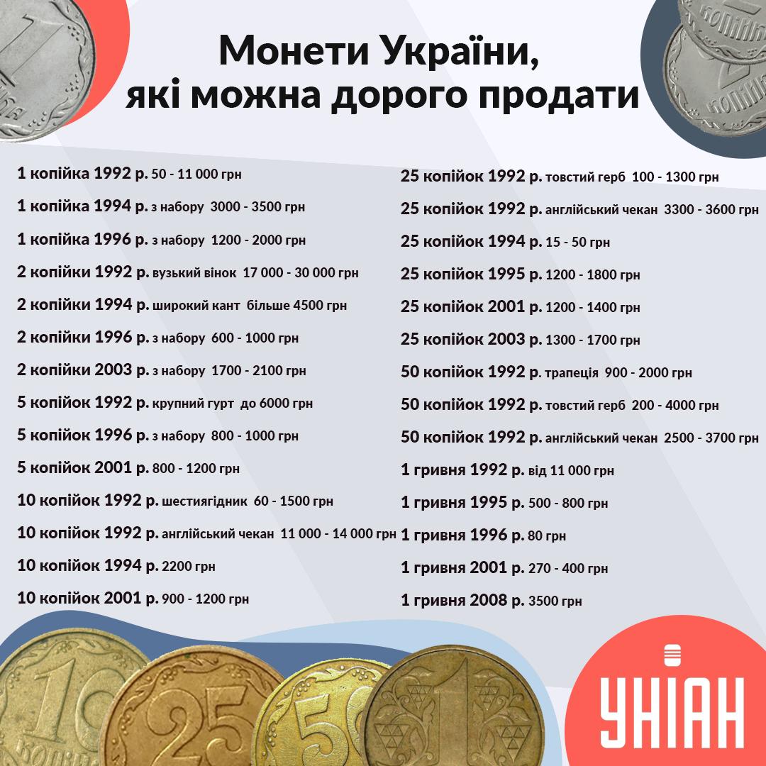 монеты украины цена таблица 2021