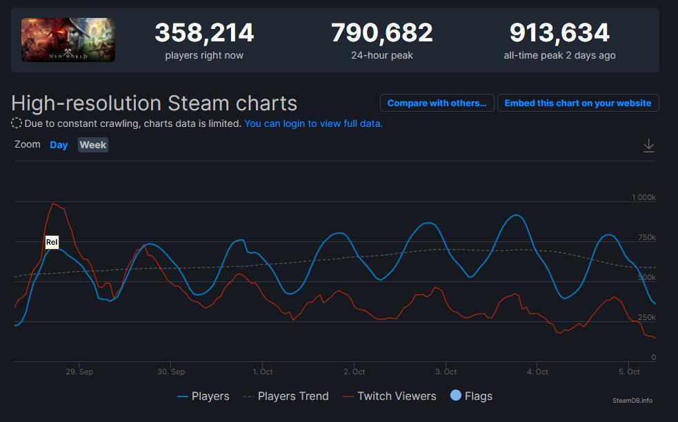 Статистика New World / фото Steam Database
