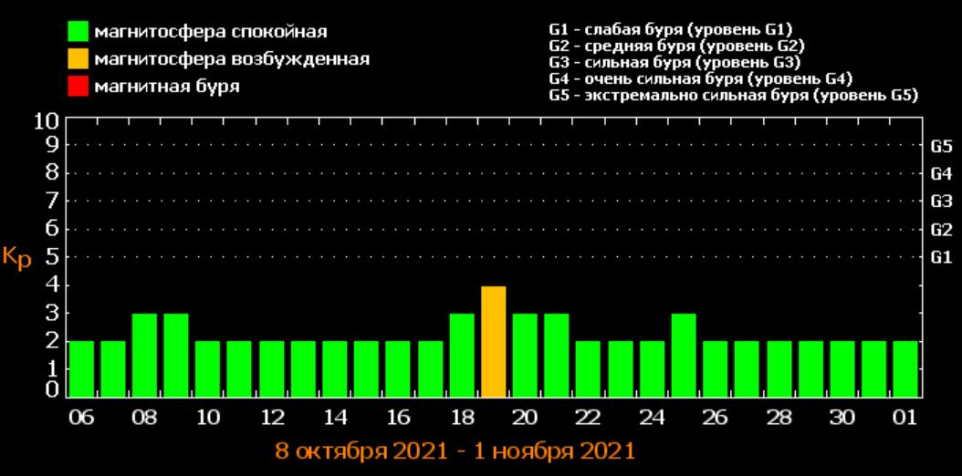 Прогноз магнитных бурь на октябрь / фото tesis.lebedev.ru