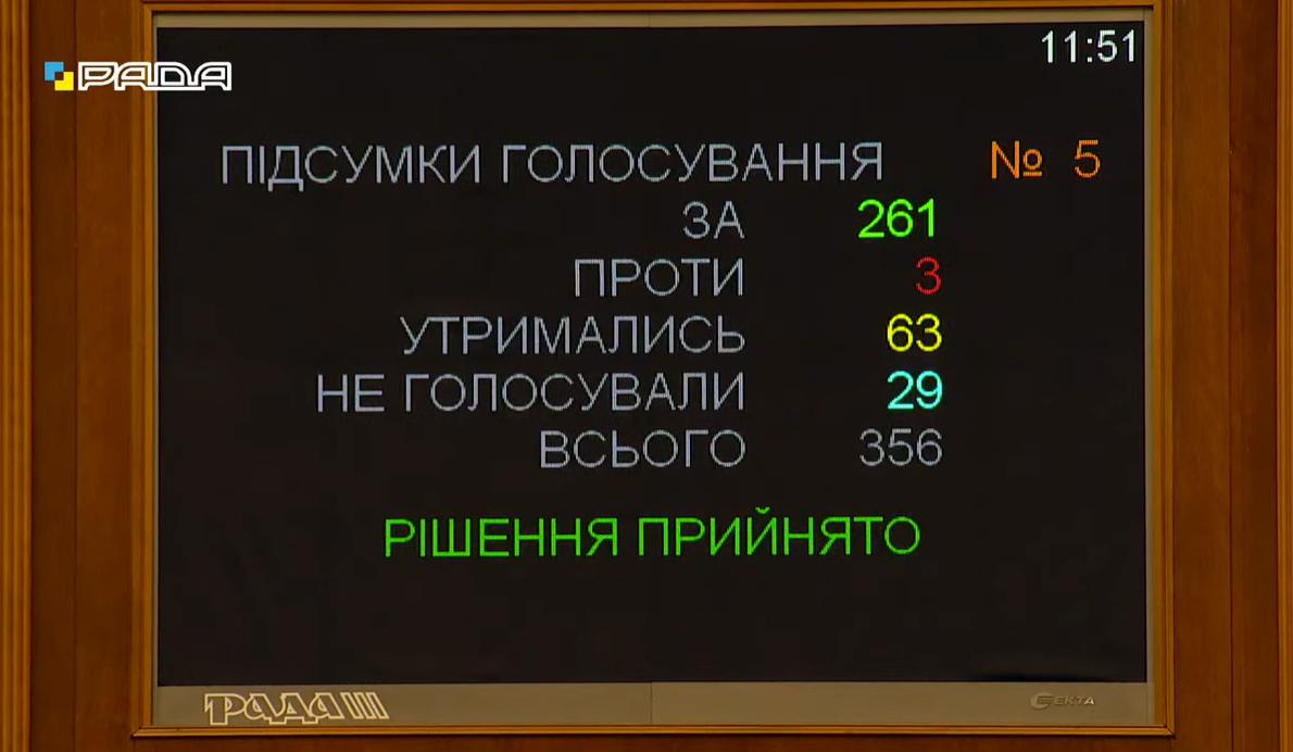 Как Рада голосовала за кандидатуру Стефанчука
